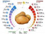 Бжу картофель – Калорийность Картофель красный неочищенный, сырой. Химический состав и пищевая ценность.