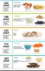 Меню на каждый день диеты – Меню ПП на неделю для похудения. Таблица с рецептами из простых продуктов, примерный рацион питания на 1000, 1200, 1500 калорий в день