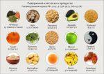 В каких продуктах содержится клетчатка список – список для похудения, в каких много содержится грубых волокон, таблица с высоким содержанием, польза и правила употребления